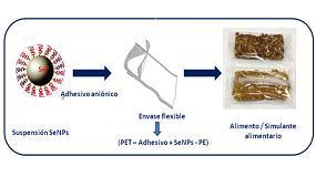Picture of Nuevo envase alimentario con nanopart�culas de selenio