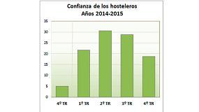 Foto de Estabilidad en la confianza de los hosteleros