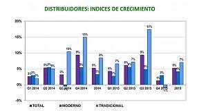 Foto de La distribución de ferretería y bricolaje cierra 2015 con un 5% de crecimiento
