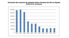 Foto de El consumo de cemento en España se estanca