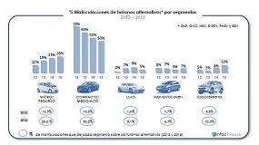 Foto de En los últimos 5 años los vehículos de tecnología alternativa han aumentado un 106,5% en el mercado español