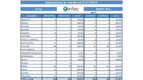 Foto de Marzo registra el mayor volumen de ventas de la historia de vehículos eléctricos
