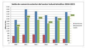 Foto de El saldo exportador de la industria eólica bate un nuevo récord, al alcanzar los 2.237 millones de euros en 2015