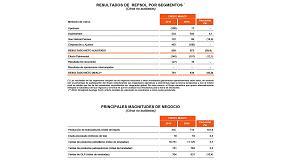Foto de Repsol obtiene un beneficio neto ajustdo de 572 millones de euros