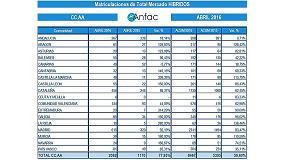 Foto de El vehículo híbrido ya ocupa una cuota del 2,2% en el mercado español y crece en el cuatrimestre un 59,6%