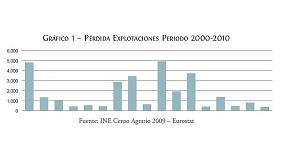Picture of Espa�a pierde el 23% de sus explotaciones agrarias en la primera d�cada del siglo XXI