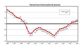 Picture of El precio medio del m� de la vivienda libre en Espa�a se situ� en los 1.492,4� en el 1T de 2016
