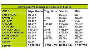 Picture of Cooperativas Agro-alimentarias de Espa�a estima una cosecha de cereales de 23,8 millones de toneladas