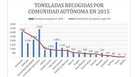 Picture of ERP Espa�a recoge m�s de 19.000 toneladas de residuos de aparatos el�ctricos y electr�nicos en 2015