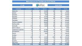 Foto de Las matriculaciones de vehículos eléctricos e híbridos alcanzan una cuota del 3% en el mercado