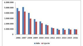 Foto de El consumo de cemento cae un 2,8% en los ocho primeros meses