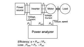 Picture of Medidas de potencia de alta precisi�n en inversores SiC