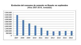 Foto de El consumo de cemento cae de nuevo un 3,4% en septiembre