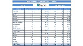 Foto de El mercado de vehículos eléctricos cae en octubre un 38,1%, por segundo mes consecutivo