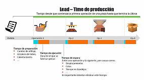 Picture of ¿Qué es el Lead Time y por qué es importante medirlo?