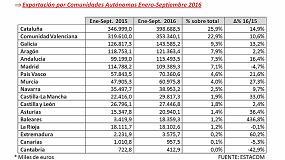 Foto de La exportación española de muebles aumenta un 12'9% en el periodo de enero a septiembre 2016
