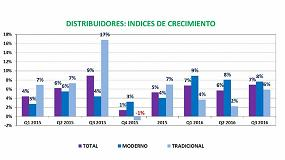 Foto de La distribución de ferretería y bricolaje cierra el 3er trimestre de 2016 con un 7% de crecimiento