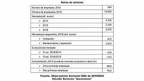 Picture of El mercado de ascensores consolida su recuperación, con un crecimiento del 3% en 2016