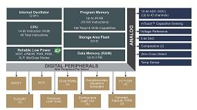 Picture of La nueva familia de microcontroladores PIC facilita el diseño con más periféricos independientes del núcleo