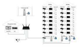 Foto de Sistema de video portero con cableado bifilar para apartamentos