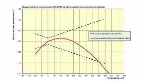 Foto de Termorresistencias y su diferente representación según las normas IEC y ASTM
