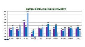 Foto de La distribución de ferretería y bricolaje cierra el año 2016 con un crecimiento del 6%