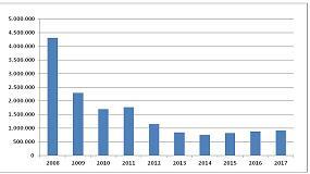 Foto de El consumo de cemento crece un 4% en febrero