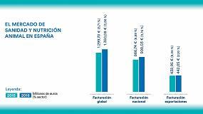 Foto de Continúa el crecimiento de la industria española de sanidad y nutrición animal en 2016