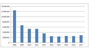 Foto de El consumo de cemento crece un 14% en el primer trimestre