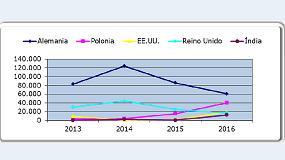Foto de La importación de matrices en España en 2016 crece un 40% respecto al año anterior