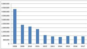 Foto de El consumo de cemento cae un 2,3% en abril