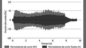 Picture of Herramientas con bajas vibraciones gracias a Toolox