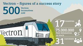 Foto de La planta de Munich-Allach vende su locomotora eléctrica Vectron número 500