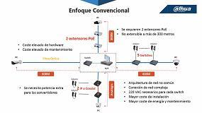 Picture of Dahua anuncia la integración del innovador sistema de videovigilancia ePoE IP