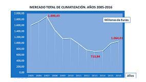Foto de Evolución del mercado de la climatización durante los últimos 50 años