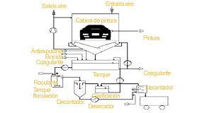 Picture of Reducción de costes en el sistema de floculación de pinturas con una tecnología más ecológica