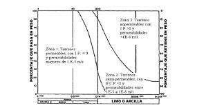 Foto de Diseño y verificación del tratamiento de mejora del terreno mediante compactación dinámica. Aplicación a un caso real
