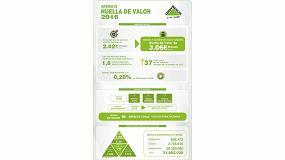 Picture of La Huella de Valor de Leroy Merlin supera los 3.000 millones de euros