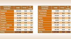 Foto de El mercado de segunda mano sube más de un 16% hasta agosto, según Ganvam