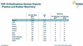 Foto de La fabricación alemana de maquinaria para plásticos y caucho sigue creciendo en los mercados extranjeros