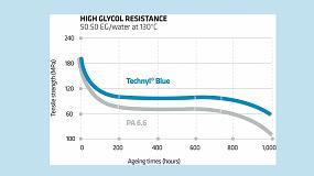 Fotografia de Techny Blue, una gama de Solvay para la gestión térmica y superior resistencia química
