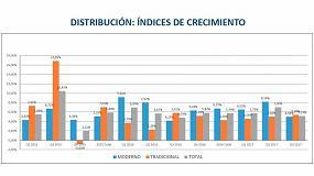 Foto de La distribución de ferretería y bricolaje crece un 5% en el tercer trimestre de 2017