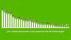 Foto de España es autosuficiente este año durante 28 días gracias a la biomasa