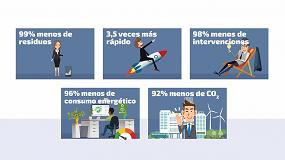 Foto de El 76% de las compañías europeas apuestan por la inyección de tinta frente al láser