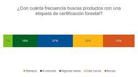 Foto de Los consumidores buscan la etiqueta PEFC en los productos que compran