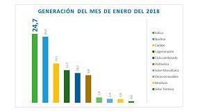 Foto de La energía eólica ha sido la primera tecnología del sistema energético español en enero de 2018