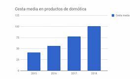 Picture of Los españoles empiezan a confiar en la domótica