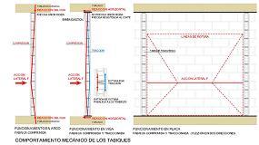 Picture of Ampliación de la publicación 'Comportamiento mecánico de las fábricas de ladrillo cerámico Silensis'