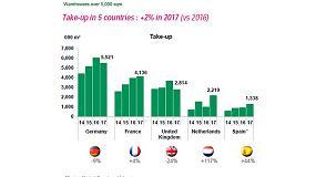 Foto de El mercado logístico europeo alcanza los 40.000 M€ de inversión en 2017