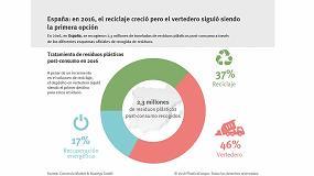 Picture of España destaca en reciclado y suspende en vertedero